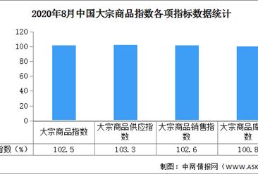 2020年8月中国大宗商品环境解读及下市预测归纳(附图表)