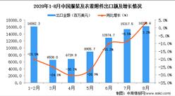 2020年8月中国服装及衣着附件出口数据统计分析