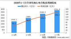 2020年1-7月電池行業運行情況分析:規上電池制造企業營收達3791.5億元