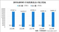 2020年黄酒行业进出口情况分析:中国是全球黄酒主要出口大国(附数据图)