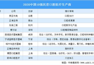 2020中国10强民营口腔医疗生产商榜单