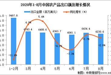 2020年8月中国农产品出口数据统计分析