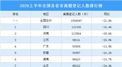 2020上半年全国各省市离婚登记人数排行榜:黑龙江离婚人数明显减少(图)