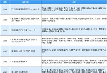 2020年中国功能膜质料区域最新政策汇总一览(表)