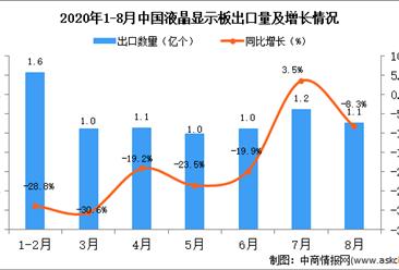 2020年8月中国液晶显示板出口数据统计分析