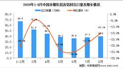 2020年8月中国未锻轧铝及铝材出口数据统计分析