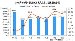 2020年8月中国高新技术产品出口数据统计分析
