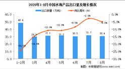 2020年8月中国水海产品出口数据统计分析