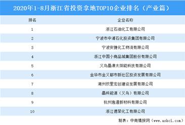 产业地产斥资情报:2020年1-8月浙江省斥资拿地top10集团排名(产业篇)