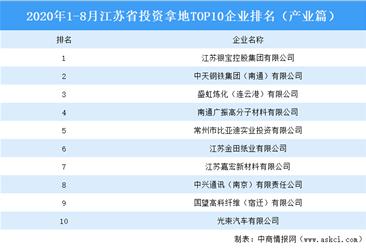 产业地产斥资情报:2020年1-8月江苏省斥资拿地top10集团排名(产业篇)