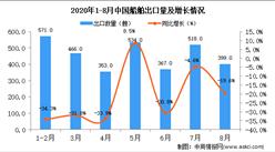 2020年8月中国船舶出口数据统计分析