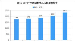 2020年中国烘焙行业市场规模及发展趋势预测分析