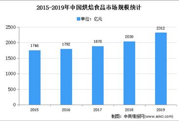 2020年中国烘焙区域环境规模及发展趋势预测归纳