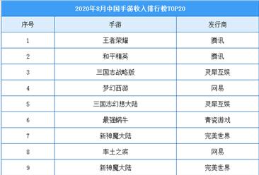 2020年8月中国手游收入Top20榜单:网易共7款游戏上榜(附榜单)