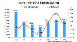 2020年8月中国汽车零配件进口数据统计分析