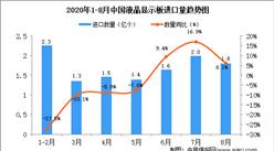 2020年8月中国液晶显示板进口数据统计分析