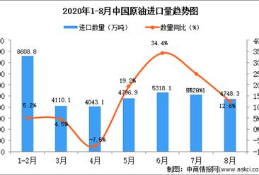 2020年8月中国原油进口数据统计分析