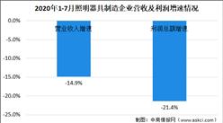 2020年1-7月照明行业运行情况分析及市场规模预测(图)