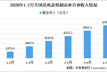 2020年1-7月全国造纸行业运行情况分析:全国造纸及纸制品业营收6741.5亿元