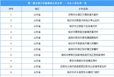 第二批全国乡村旅游重点村名单出炉:山东共24个乡村入选(附图表)