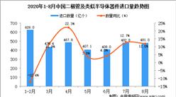 2020年8月中国二极管及类似半导体器件进口数据统计分析