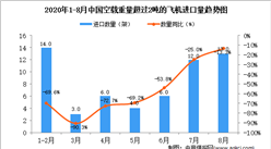 2020年8月中国空载重量超过2吨的飞机进口数据统计分析
