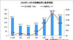 2020年8月中国钢材进口数据统计分析