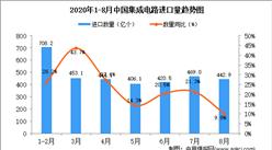 2020年8月中国集成电路进口数据统计分析