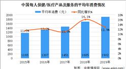 2020年中国中成药市场规模及未来发展前景预测分析(图)