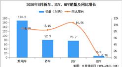 2020年8月中国乘用车销量170.3万辆:轿车、SUV、MPV实现增长