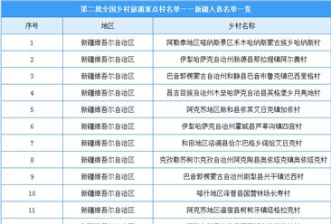 第二批全国乡村旅游重点村名单出炉:新疆共24个乡村入选(附图表)