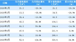 2020年8月佳兆业销售简报:销售额同比增长119.6%(附图表)