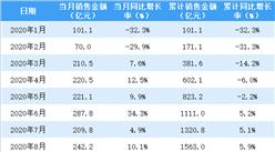 2020年8月龙湖集团销售简报:销售额同比增长10.1%(附图表)