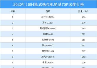 2020年1604轮式拖拉机销量TOP10排行榜