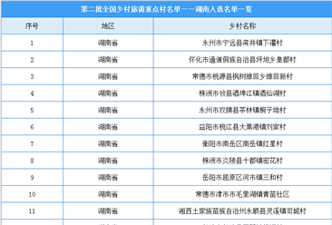 第二批全国乡村旅游重点村名单出炉:湖南共23个乡村入选(附图表)
