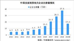2020年中国房屋租赁相关企业注册量及企业区域分布分析(图)