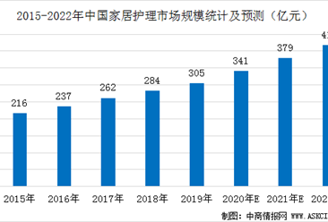2020年中国家居护理行业市场规模预测及发展趋势分析(图)