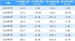 2020年8月招商蛇口销售简报:销售额同比增长48.5%(附图表)