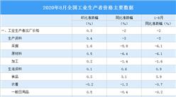 2020年8月全国PPI指数分析:同比下降2% 环比上涨0.3%(附图表)