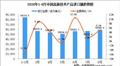 2020年8月中国高新技术产品进口数据统计分析