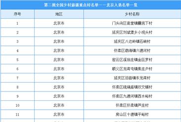 第二批全国乡村旅游重点村名单出炉:北京共23个乡村入选(附名单)
