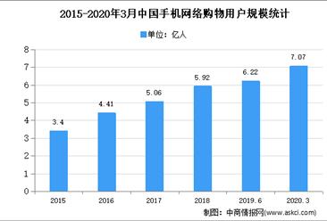 2020年中国互联网零售市场现状分析:互联网零售已成为商品零售重要渠道