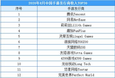 2020年8月中国手游发行商收入排行榜(TOP30)