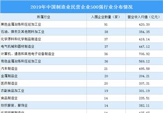 2020中国制造业民营企业500强排行榜(附完整榜单)