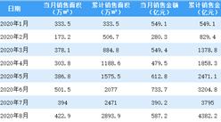 2020年8月萬科銷售簡報:銷售額同比增長33.06%(附圖表)