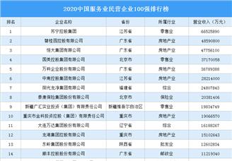 2020中國服務業民營企業100強排行榜(附完整榜單)