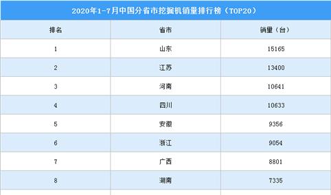 2020年1-7月全国分省市挖掘机销量排名:山东省第一 达1.52万台