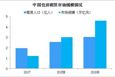 《住房租赁条例》有望年内推出 2019中国住房租赁政策汇总(图)