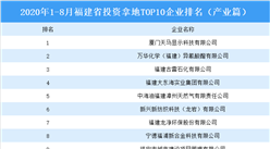 产业地产投资情报:2020年1-8月福建省投资拿地TOP10企业排名(产业篇)
