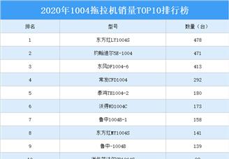 2020年1004拖拉机销量TOP10排行榜